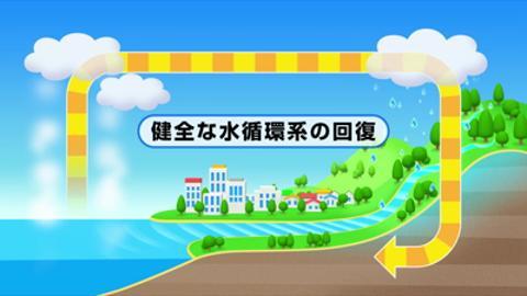 健全な水循環系をめざす 鶴見川流域水マスタープラン